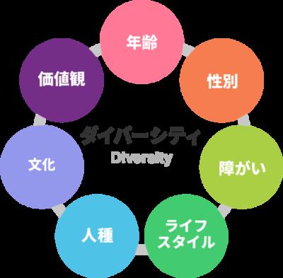 ダイバーシティイメージ図